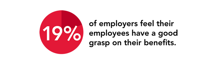 19% of employers feel their employees have a good grasp on their benefits.