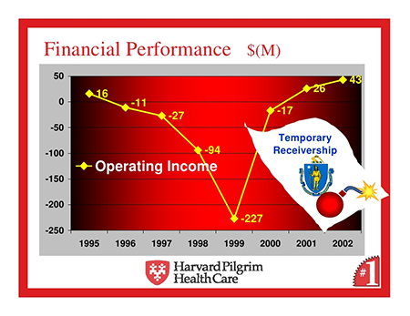 Temporary Receivership graph